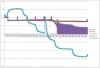 График зависимости показаний датчиков кислорода от температуры