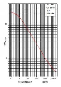 Чувствительности резистивных полупроводниковых газовых сенсоров, график