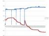 График зависимости показаний сенсора углекислого газа от температуры